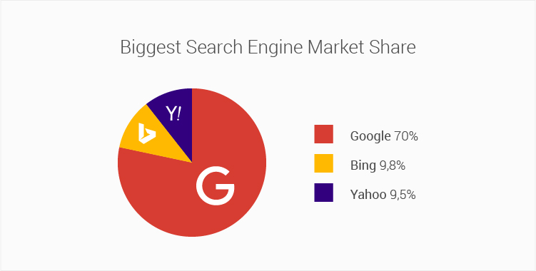 search engines market