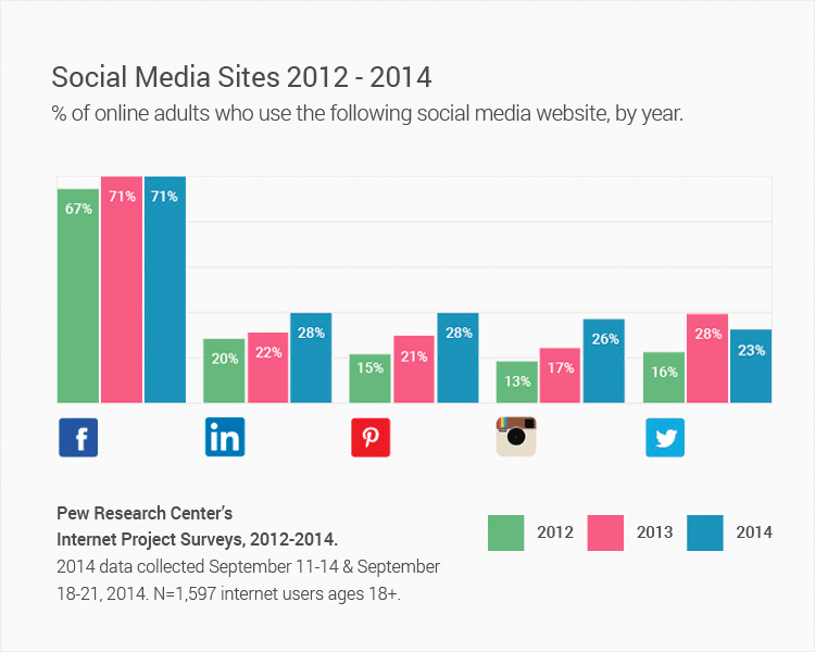 social-media-sites-2012-2014