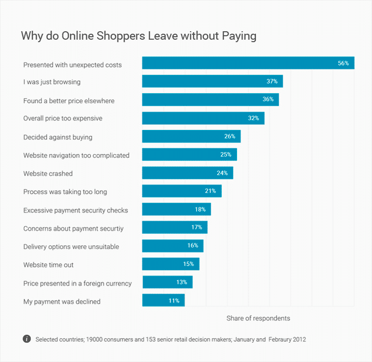 why-do-online-shopper-levae-without-paying-graphic